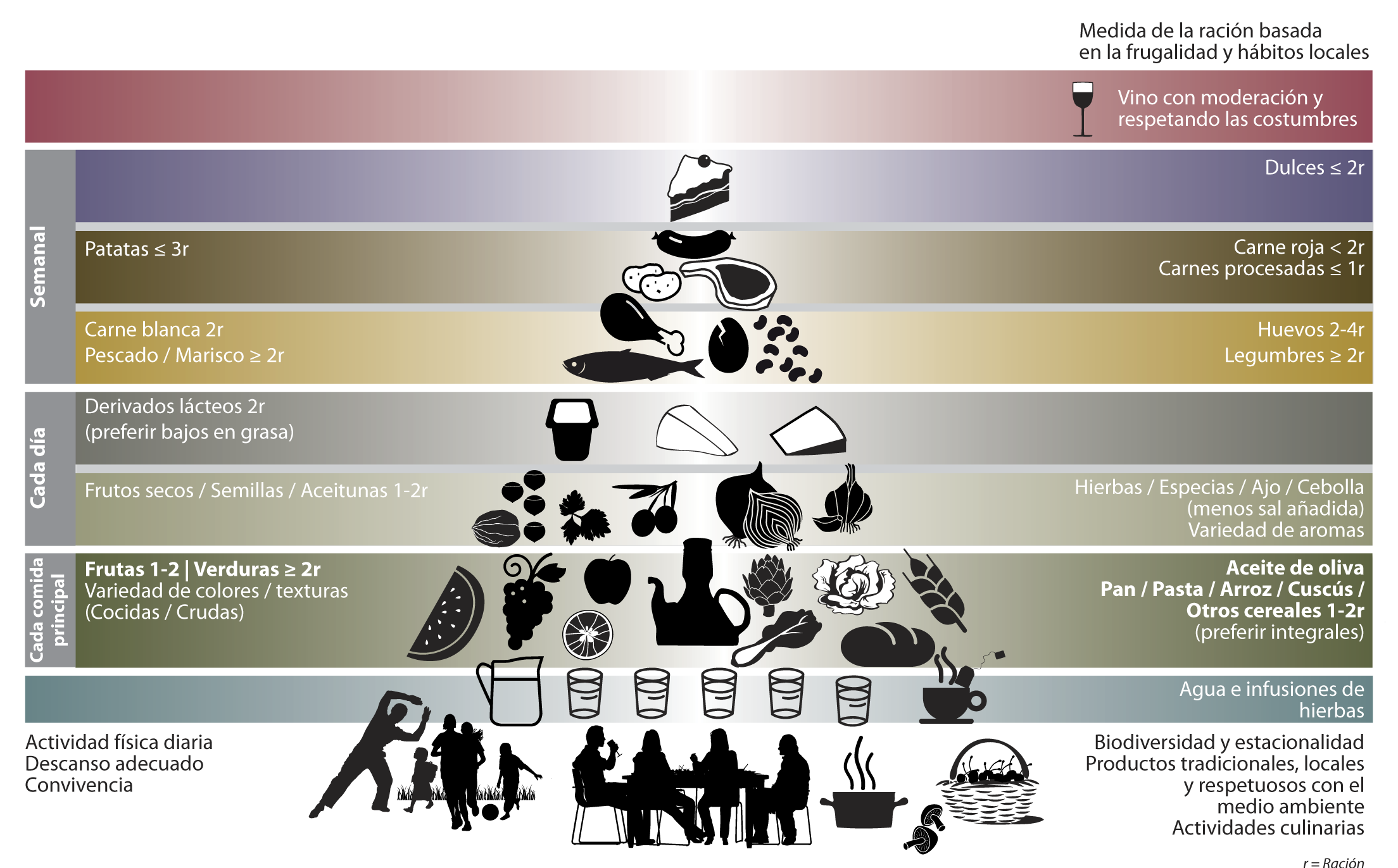 Resultado de imagen de dieta mediterránea piramide